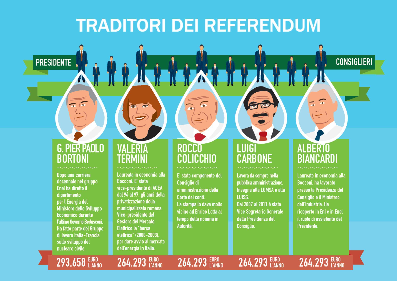 Risultati immagini per arera traditori referendum