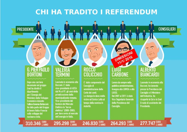 Risultati immagini per arera referendum
